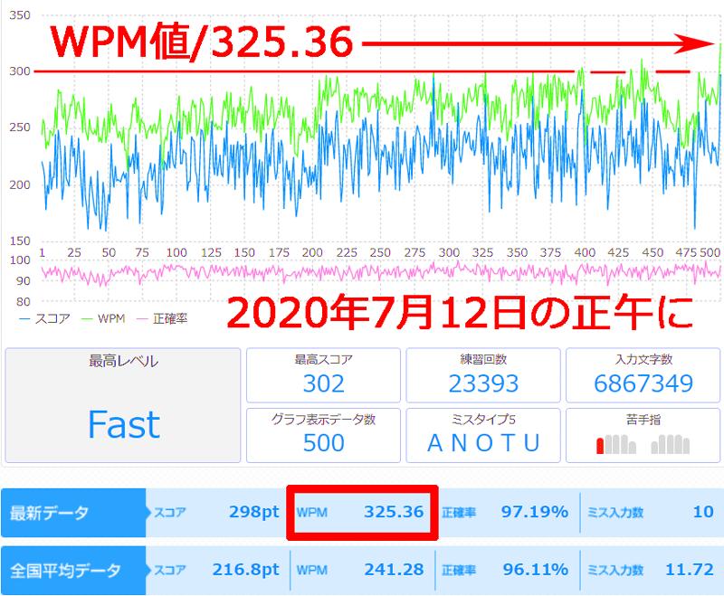 タッチタイピングWPM値325.36