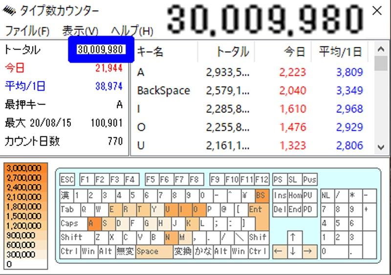 タイプ数カウンター総入力文字数3,000万打鍵に到達