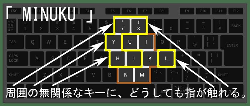 MINUKUの文字入力でのタイプミス